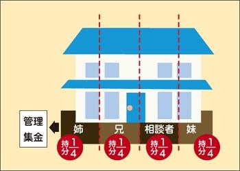 母のアパートを兄妹4人で相続(持分1/4ずつ)。姉(長女)が管理・集金しているイメージ