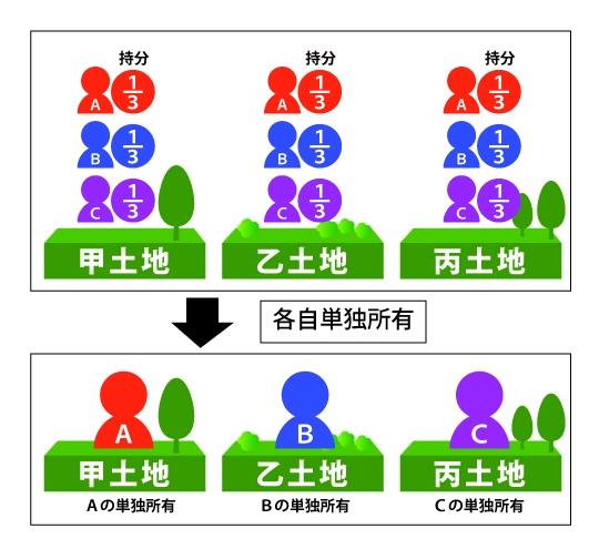 共有名義解消する事でAが甲土地、Bが乙土地、Cが丙土地を単独所有する図