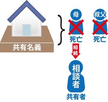 相続した共有名義不動産の時効取得のイメージ図