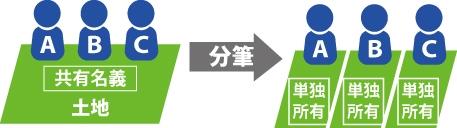 A,B,Cの共有名義の土地を分筆しA,B,C単独所有にした図