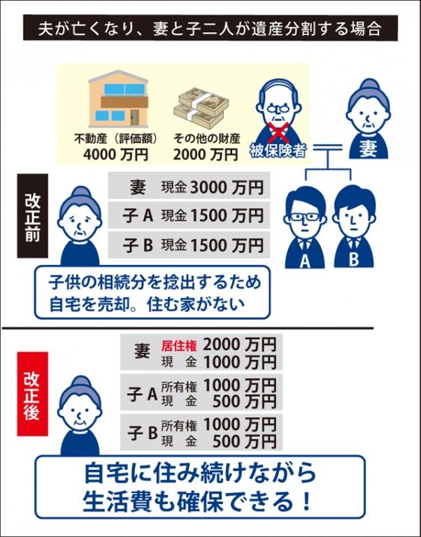 改正前→子供の相続分を捻出するため自宅を売却。住む家がない。 改正後→自宅に住み続けながら生活費も確保できる!の図