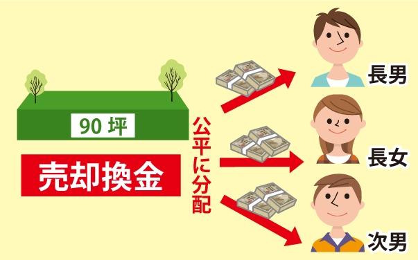 90坪を売却換金し公平に長男、長女、次男で配分する図