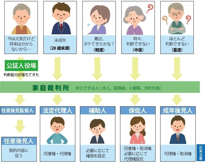 認知症の度合いによる貢献制度のイメージ