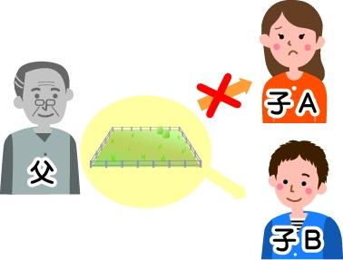 特別受益の持ち戻し(特別受益者の相続分)で子Aには土地を相続することはできず、子B単独で相続する図