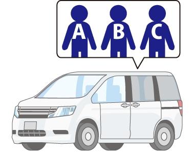 共有持分について|ABCが車を共同所有している場合のイメージ