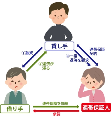※貸し手A、借り手B。借り手BはCに連帯保証を依頼しCが承諾し連帯保証人がCとなる。①AがBに融資②BがAへの返済が滞る③Aと連帯保証契約を行いCに一括返済を要求。の図