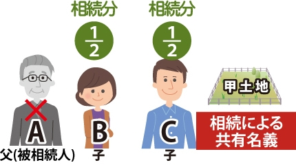 父A(被相続人)が亡くなり子B、子Cが甲土地を1/2ずつ相続した。相続による共有名義が発生するきっかけを表した図