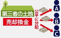 共有名義・共同名義相続のトラブル事例で、共同所有・共有名義不動産の全部を売却し、売却代金を各共有者で分ける図