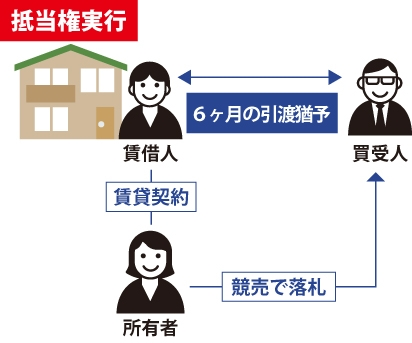 猶予制度により賃借人は競落人の買受の日から6ヵ月間に限り、当該不動産を明け渡さなくてよい事を表した図
