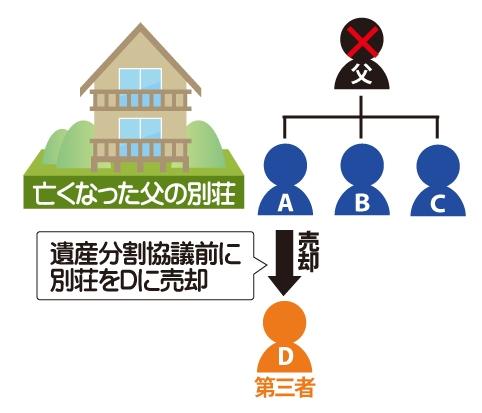 亡くなった父の別荘を遺産分割協議前に第三者Dに売却の図