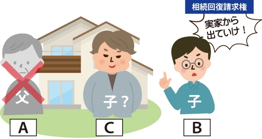 Aさんが亡くなり子Bが実家に行ったところ、Aの子だというCが実家を占有しているような場合、BがCに対し出ていけ!ということが相続回復請求権の図
