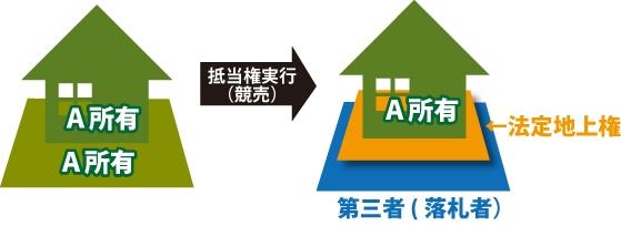A所有の不動産に抵当権(競売)が実行され、土地を第三者が落札して、A所有の家屋のみ法定地上権が設定されている図