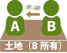 代償分割(他の共有者に自己の持分を買い取ってもらい換価する方法)のイメージ