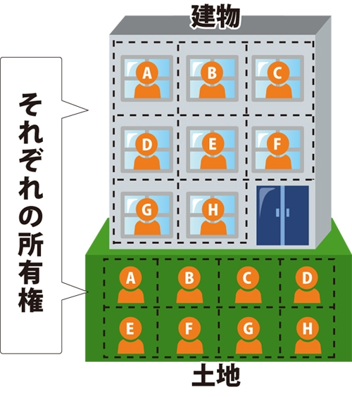 マンションの土地の所有権の図