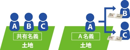 A,B,Cの共有名義の土地をA名義の土地にしB,Cに対価を支払い全共有物を取得する図
