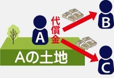 共有名義・共同名義相続のトラブル事例で、他の共有者に買い取ってもらう図