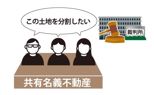 共有物分割請求とは 1.共有物分割請求訴訟とはのイメージ